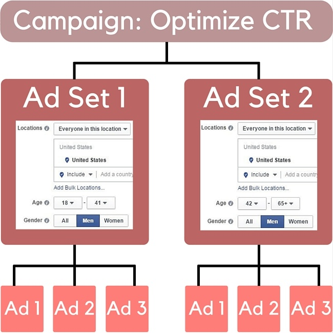 ad-set-level-split-test-example