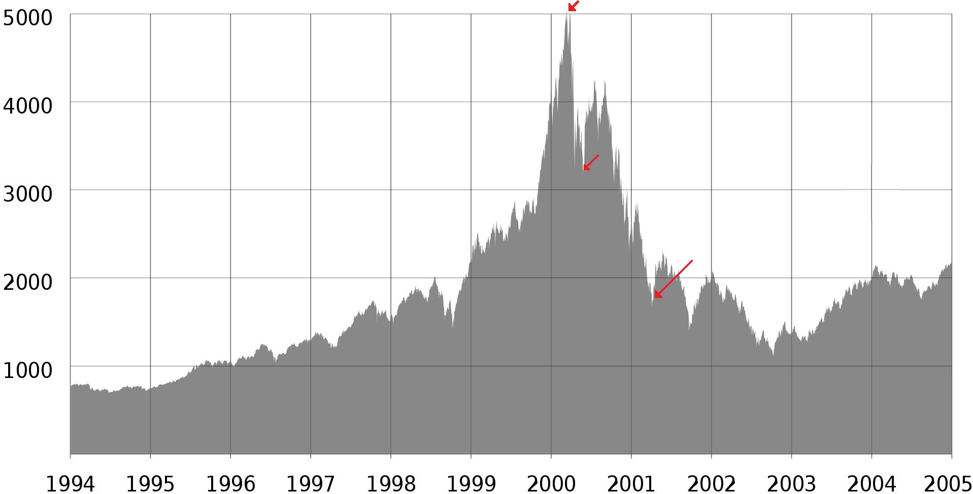 dotcom-bubble-burst-graph