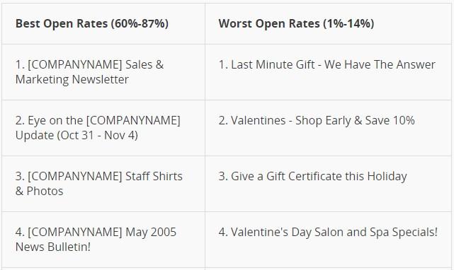 mailchimp open rates table
