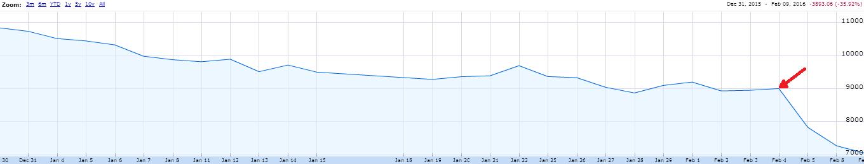 tech-company-stock-graph