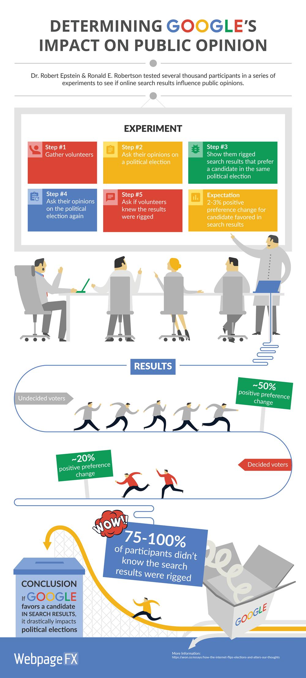 googles-impact-on-opinion