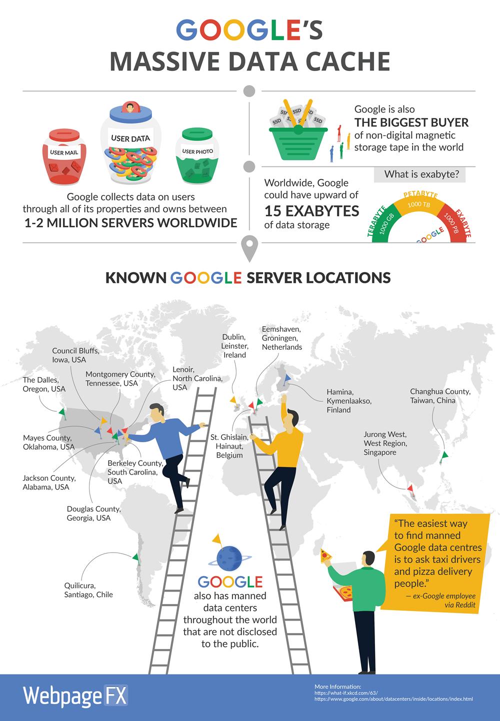 googles-data-cache