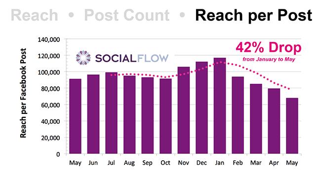socialflow-facebook-organic-decline