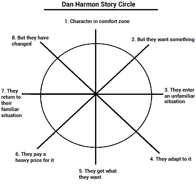 dan-harmon-story-circle
