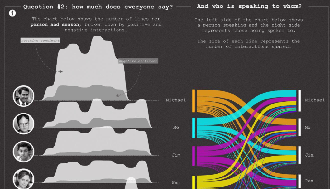 Herramienta de visualización de datos de Tableau