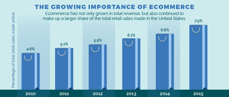 importance-of-ecommerce