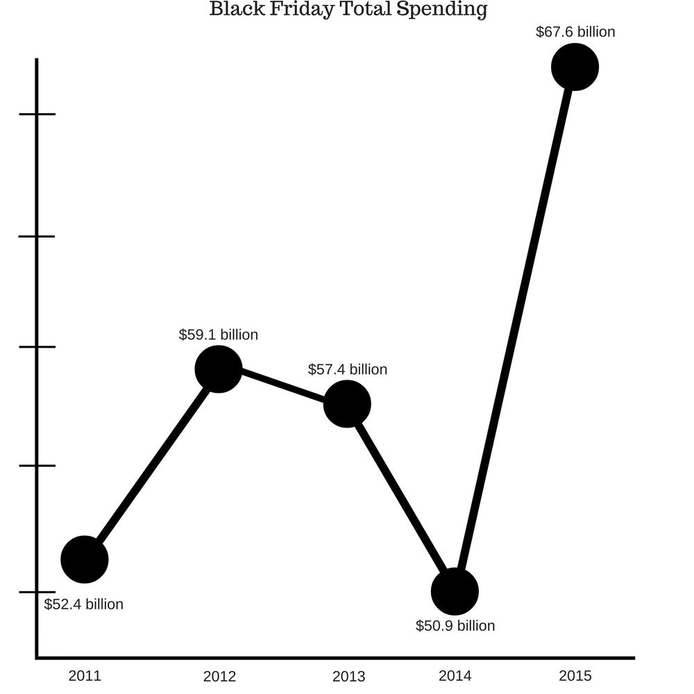 black-friday-spending-2011-2015