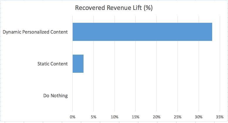 recovered revenue
