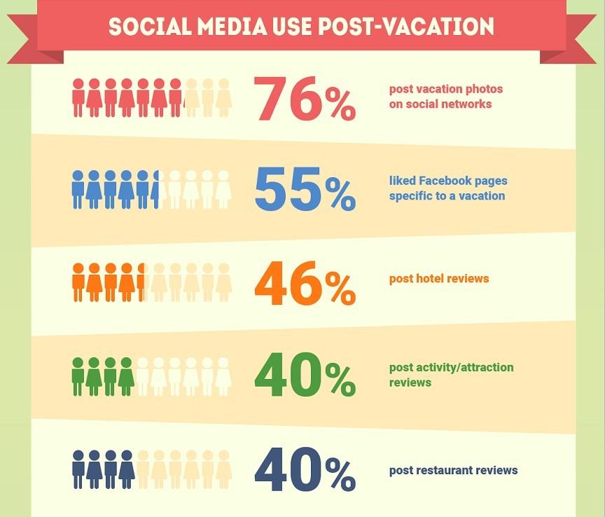 social-post-vacation