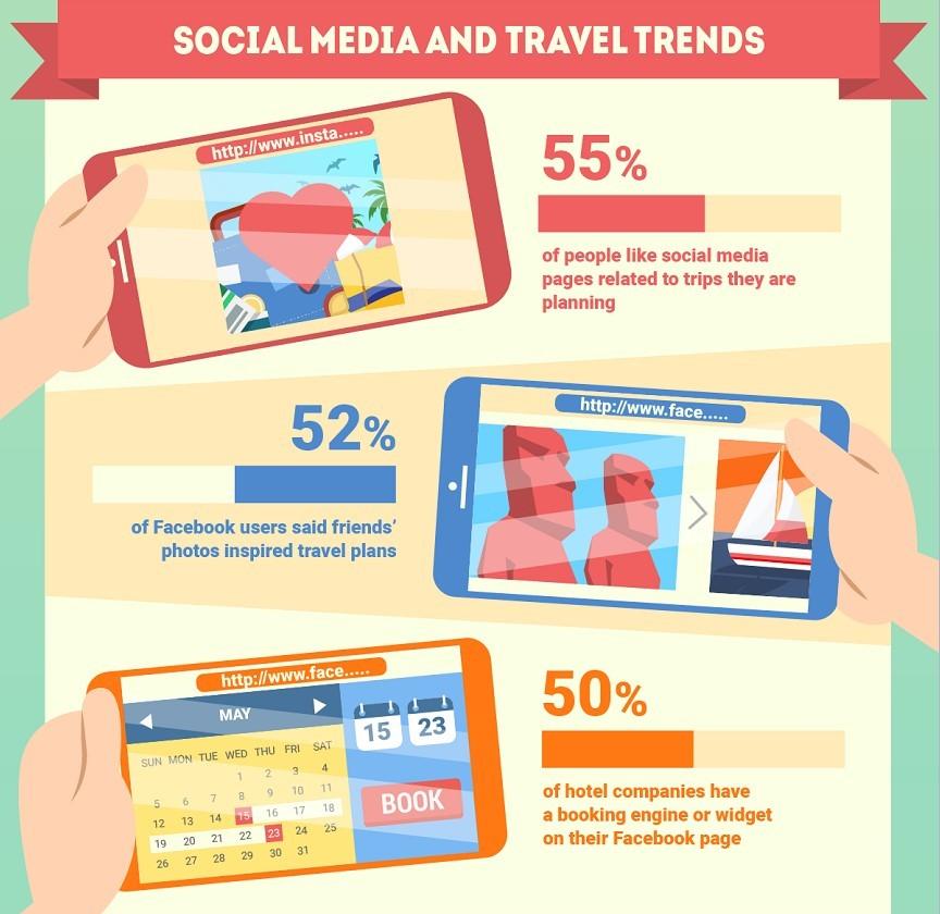social-travel-trends
