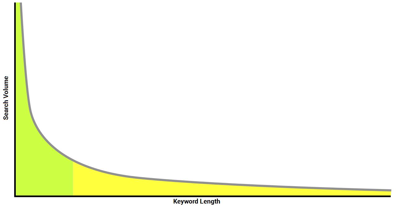 long-tail-keywords-graph