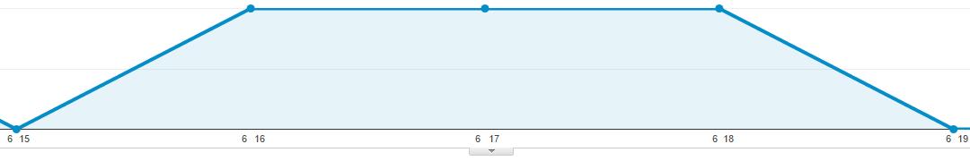 site-traffic-graph