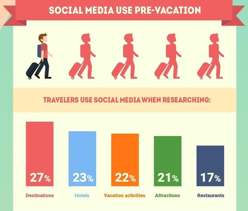 social-use-before-vacation