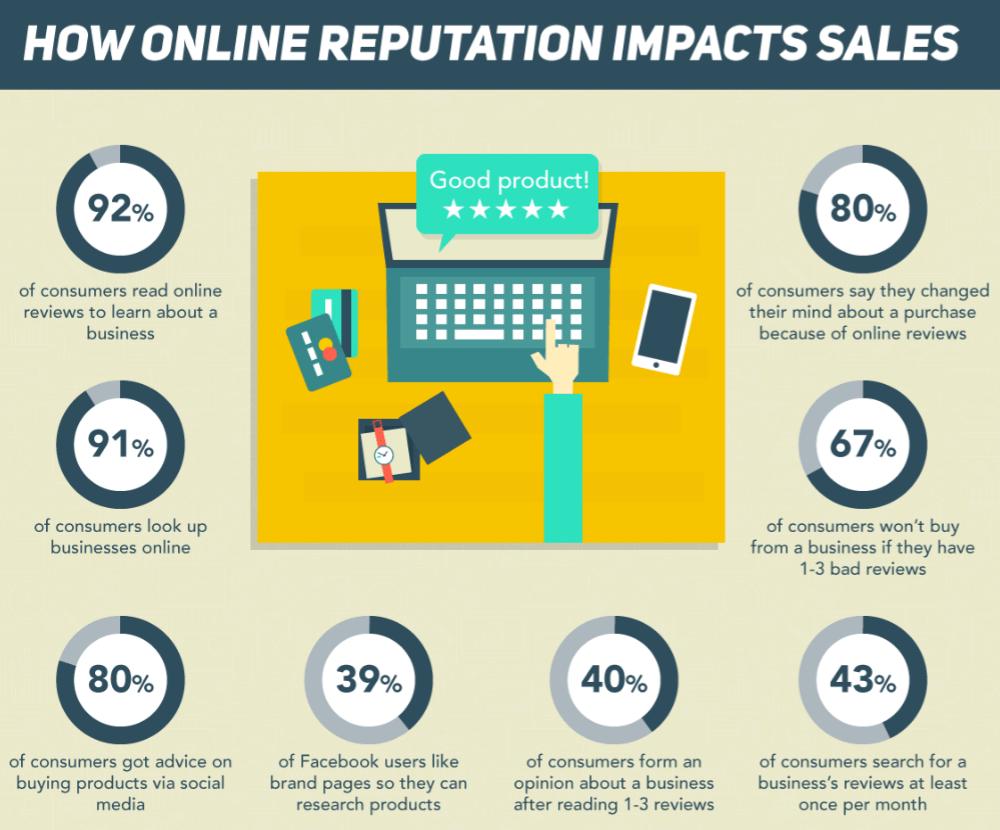 reputation-management-sales-impact