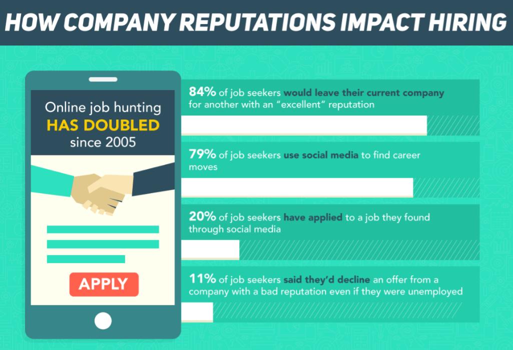 reputation-management-hiring