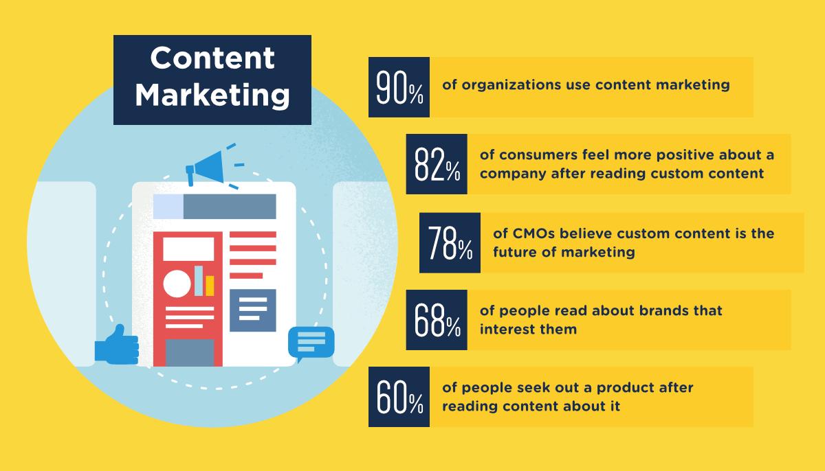 content-marketing-franchises