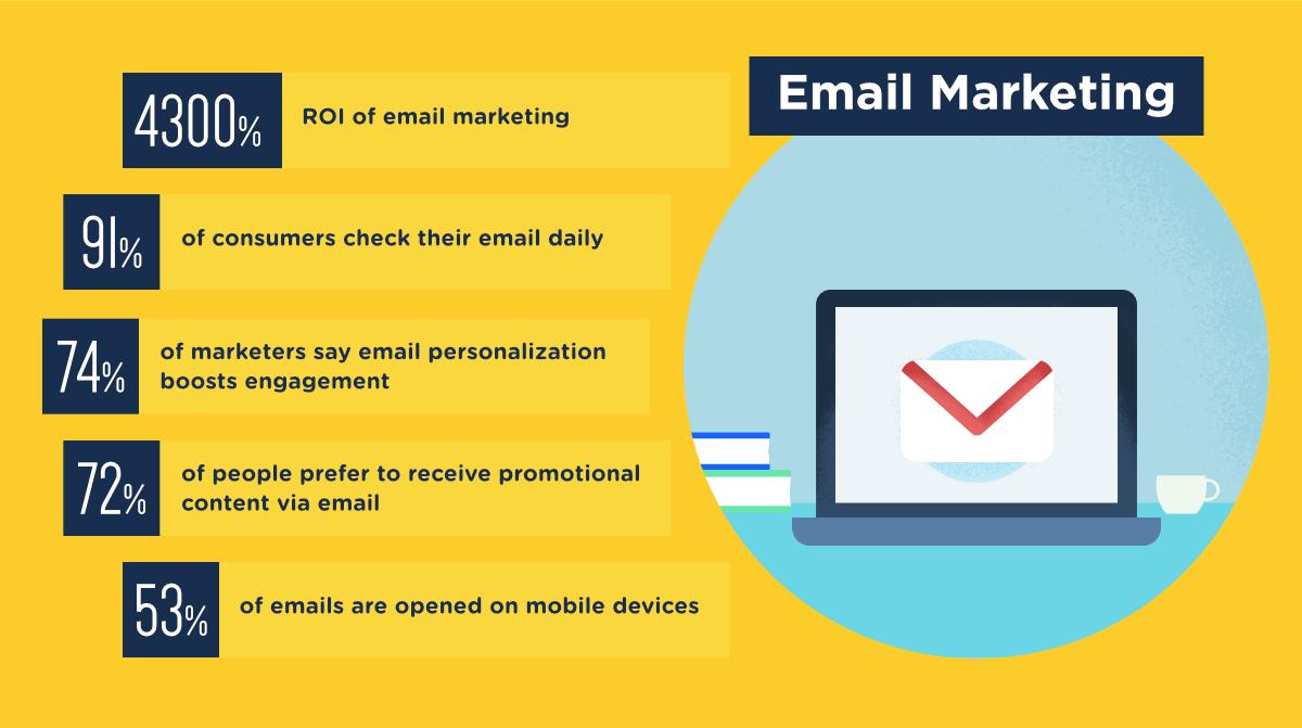 email-marketing-franchises