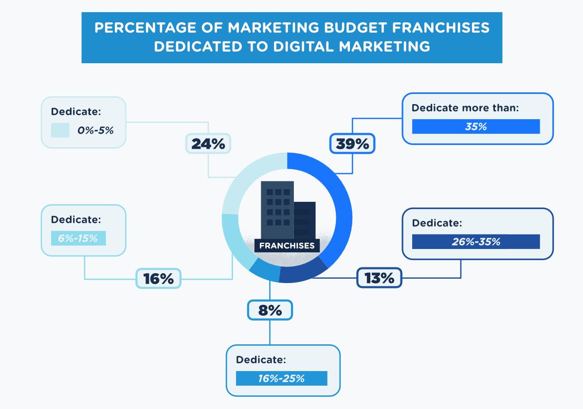 franchise-budget
