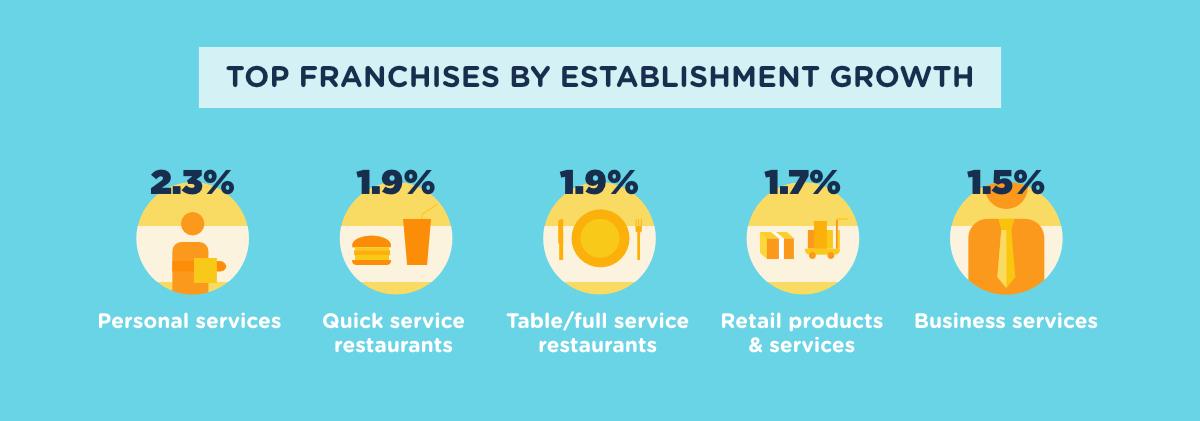 franchise-establishment-growth