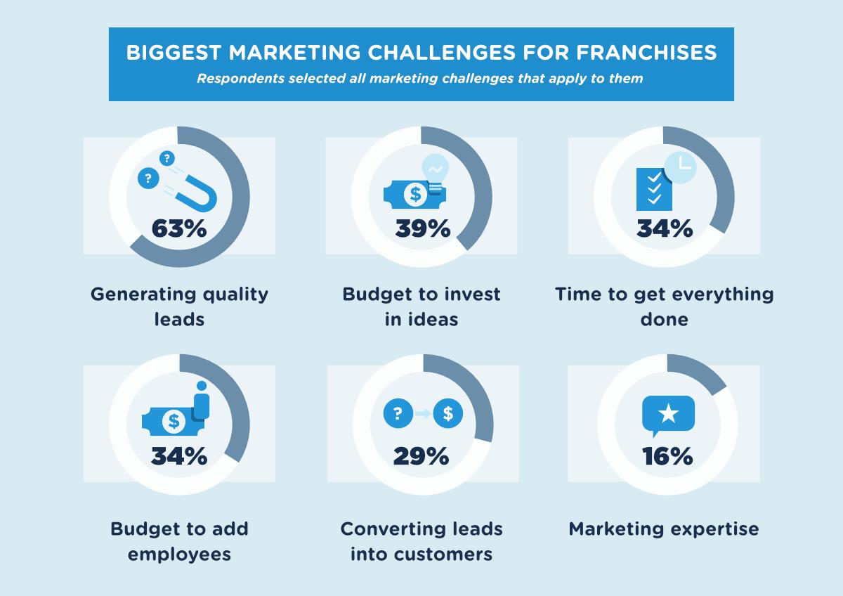 franchise-marketing-challenges