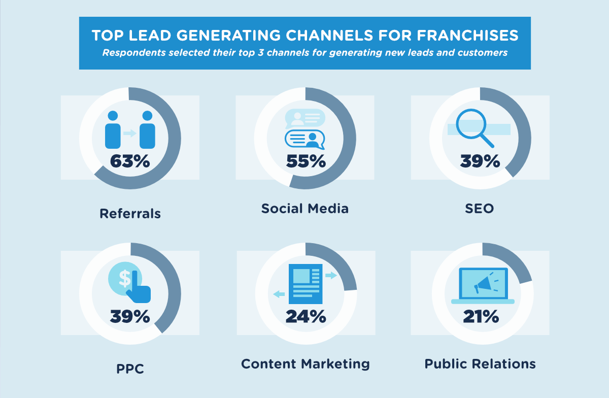 lead-generation-franchises