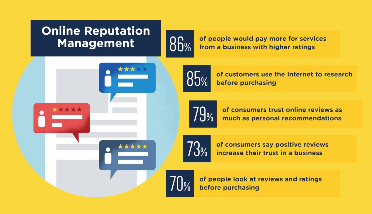 online-reputation-management-franchises