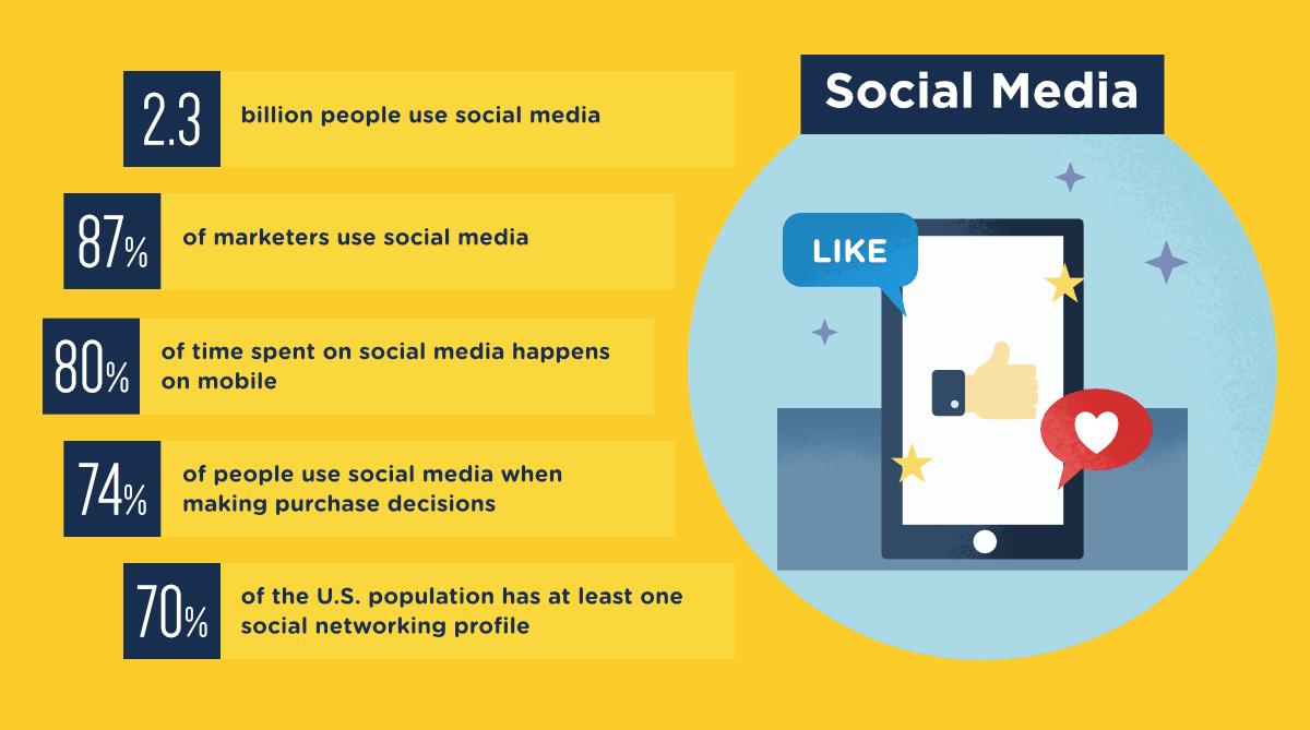 social-media-franchises