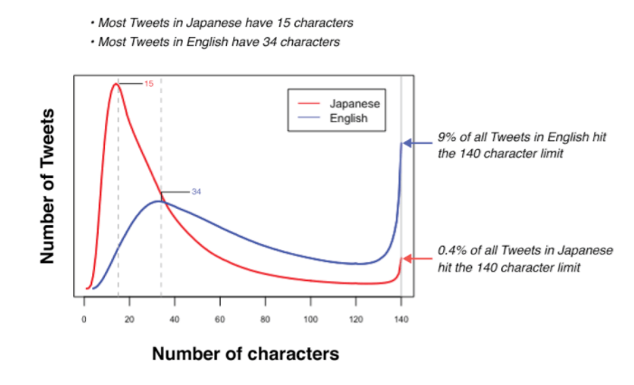 english-japanese-tweets