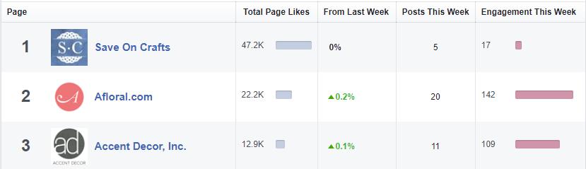 competitor facebook reach