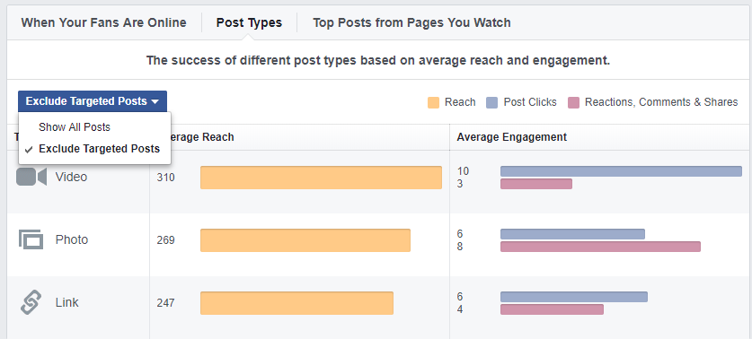facebook post types reach