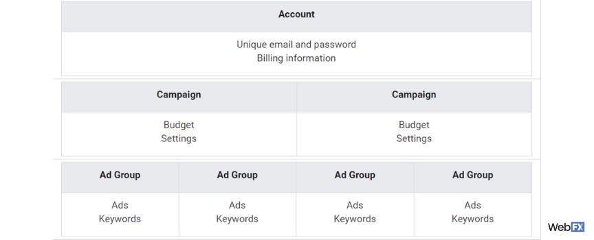 A screenshot of account structure in Google Ads
