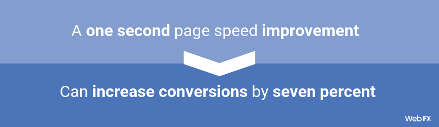 A 1 second page speed improvement can increase conversion rates by seven percent