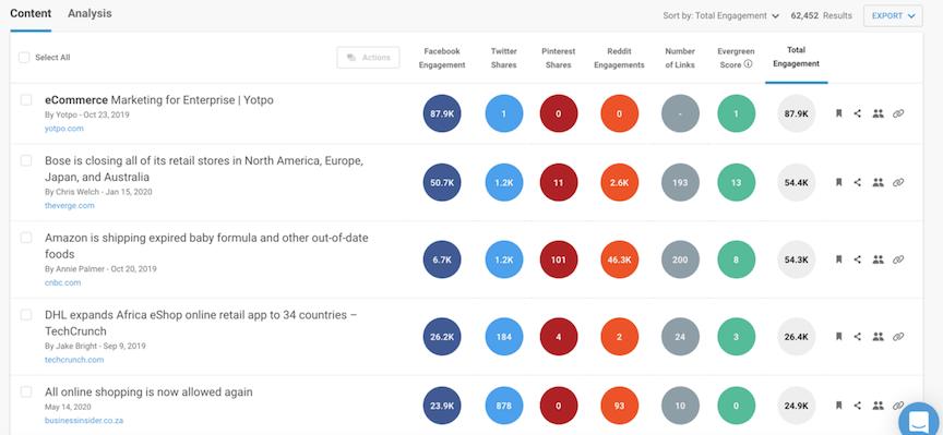 Отчет за уеб съдържание на BuzzSumo за електронна търговия