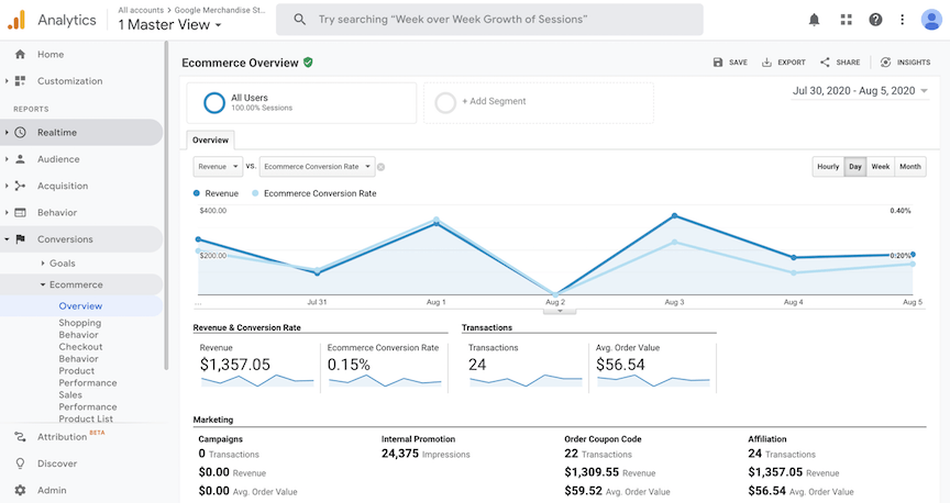 Google Analytics Ecommerce Overview report