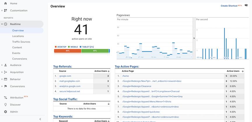 Google Analytics Realtime Overview report