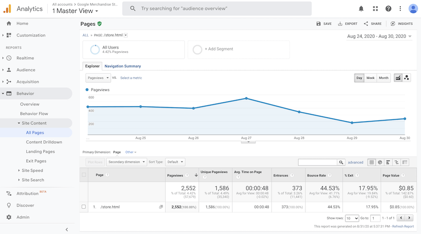 Google Analytics Site Content Report
