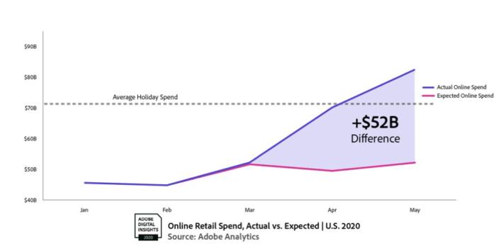 Adobe Analytics(分析)2020年5月支出线图