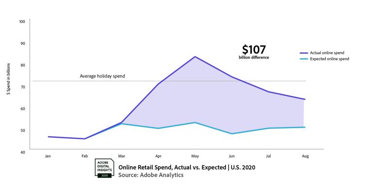 2020-电子商务支出-adobe-analytics