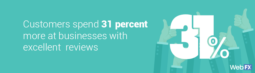 A statistic on the spending habits of consumers at stores with positive reviews