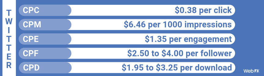 How Much Does Social Media Advertising Cost in 2019?   WebFX
