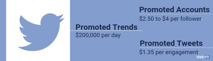 Social Media Pricing | Social Media Marketing Costs in 2019