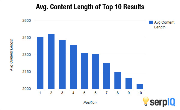 Ranking and Content Length Correlation