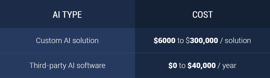 AI pricing table