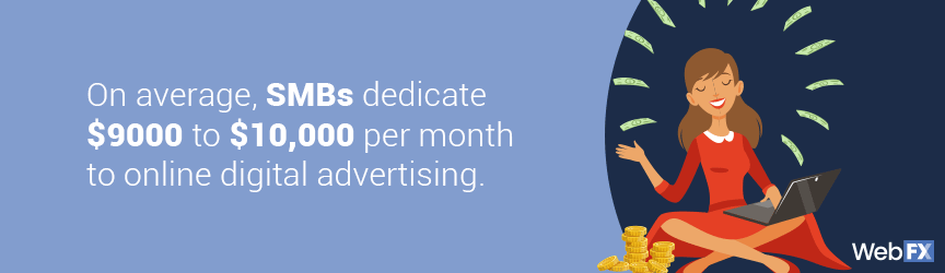 On average, SMBs dedicate $9000 to $10,000 per month to online digital advertising