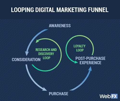 A mockup of the looping digital marketing funnel