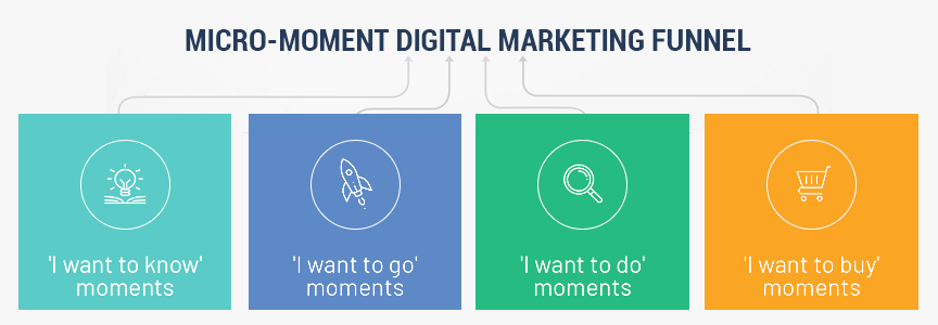 A mockup of the micro-moments digital marketing funnel