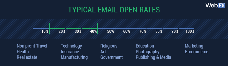 typical email open rates by industry