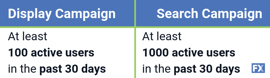 Comparison between display campaign and search campaign audience sizes