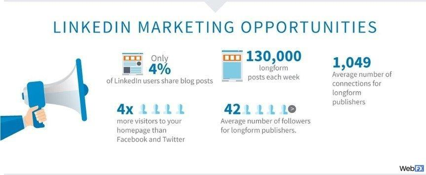 linkedin marketing opportunities
