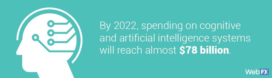 statistic on machine learning spending